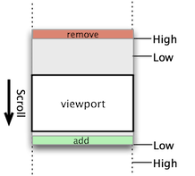 diagram of a virtual list scrolling